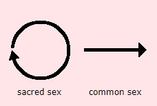 Sacred sex vs common sex